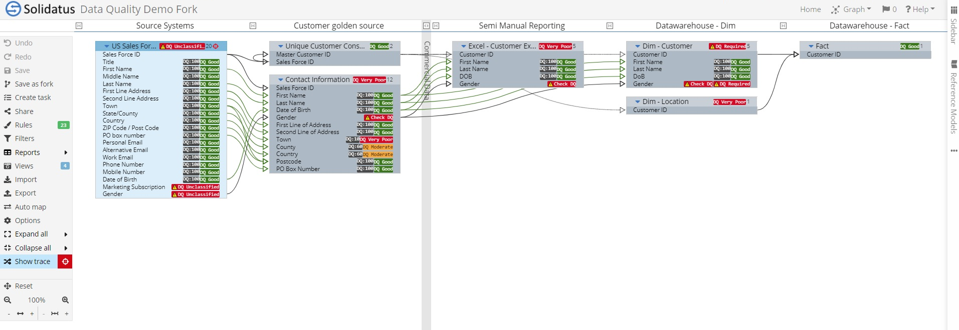 Data Quality Model